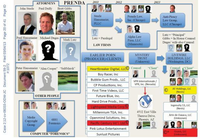 Prenda_Chart1